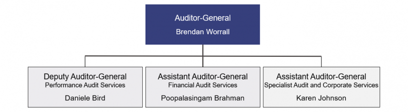 QAO's executive structure. Auditor-General, sits above Deputy Auditor-General and Assistant Auditors-General