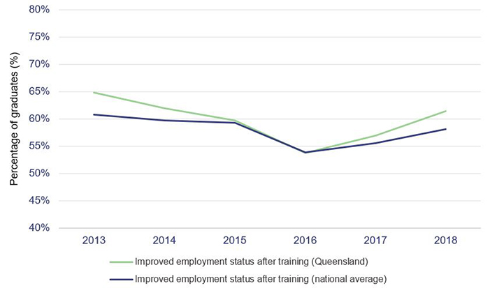 Line graph that shows the proportion of government‑funded VET graduates in Queensland with improved employment after training between 2013 and 2018 (excludes students going on to further study).