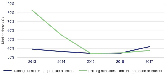 Line graph comparing the training subsidies of apprentices or trainees, versus the training subsidies of non apprentices or trainees