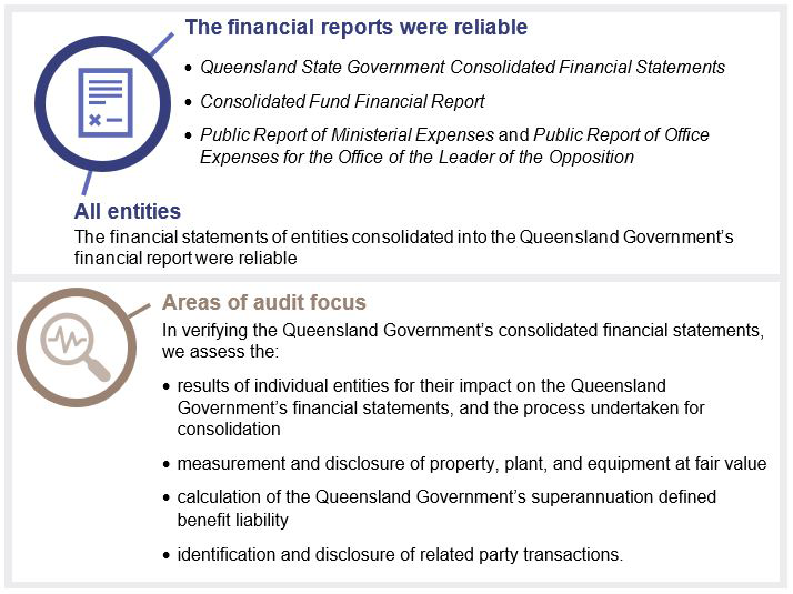 An overview of the main points of chapter two, highlighting that the financial reports were reliable and a number of areas of audit focus.
