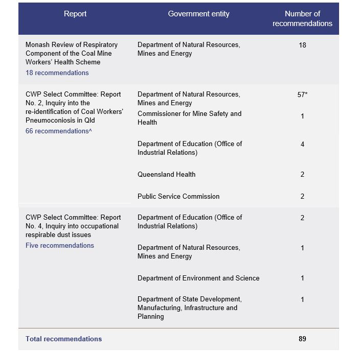 Table showing each of the responsible entities and the number of recommendations for each.