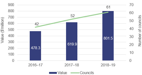 Figure 2C - Total value and number of councils recognising a landfill provision