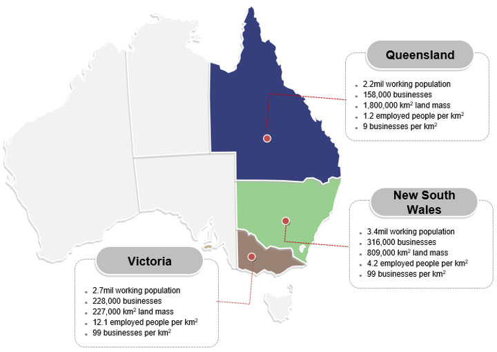 Figure 4A Snapshot of relevant statistics for Queensland, New South Wales, and Victoria