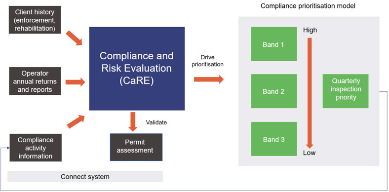 Department of Environment and Science compliance framework