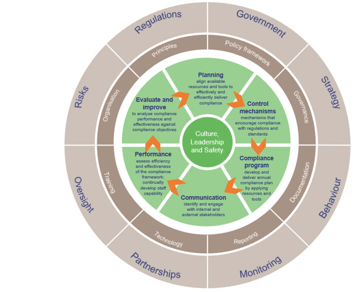 Natural resources compliance framework
