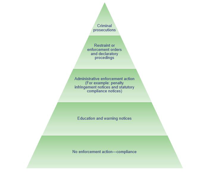 Hierarchy of enforcement options diagram