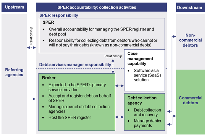 Responsibilities of the initial debt service manager model