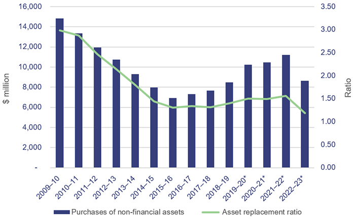 Graph showing purchases of non-financial assets versus the asset replacement ratio