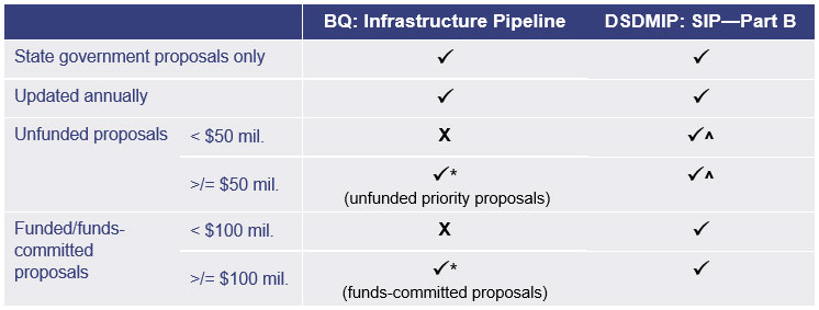 Fig 5B - Queensland infrastructure reports