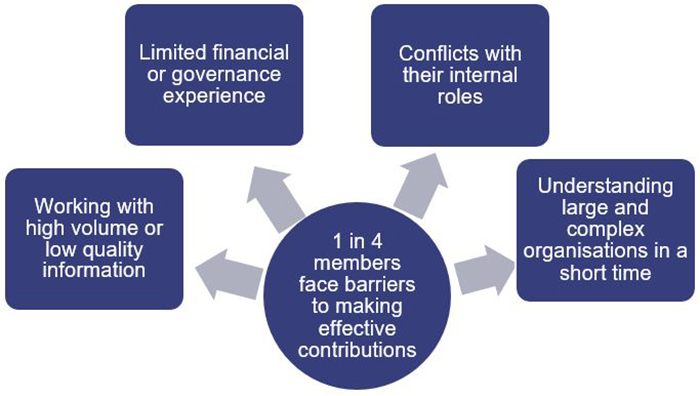 1 in 4 members face barriers to making effective contributions: working with high volume or low quality information; limited financial or governance experience; conflicts with their internal roles; understanding large and complex organisations in a short time