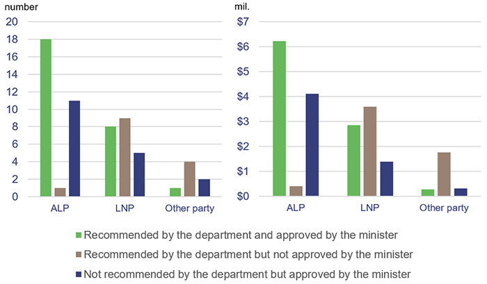 Changes made by the minister to the Female Facilities Program—by electorate held by political party—number and value of grants_report 6 2020-21_Figure 3E