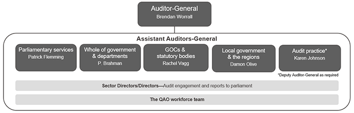 QAO's organisational structure