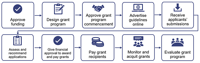 Phases of the grant process_report 6 2020-21_Figure 2A