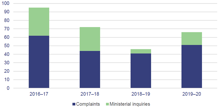 Image of a graph showing the number of recorded complaints about adult guardianship services for the years 2016-17, 2017-18, 2018-19 and 2019-20, for complaints and ministerial inquiries