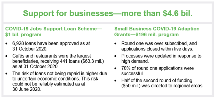 Image showing Support for businesses-more than $4.6 bil. COVID-19 Jobs Support Loan Scheme-$1 bil. program: 6,928 loans have been approved as at 31 Oct 2020; cafes and restaurants were the largest beneficiaries receiving 441 loans ($63.3 mil.) as at 31 Oct 2020; the risk of loans not being repaid is higher due to uncertain economic conditions. This risk could not be reliably estimated as at 30 June 2020. Small business COVID-19 Adaption Grants-$196 mil. program: round one was over-subscribed, and applicati