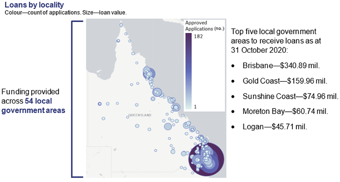 Loans by locality and size. Funding provided across 54 local government areas. Top five local government  areas to receive loans as at  31 October 2020: Brisbane—$340.89 mil. Gold Coast—$159.96 mil. Sunshine Coast—$74.96 mil. Moreton Bay—$60.74 mil. Logan—$45.71 mil.