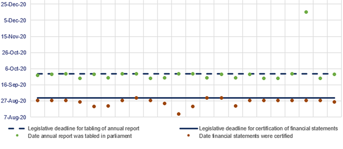 Graph showing Figure 3C dates for certification and publication of financial statements for 22 departments