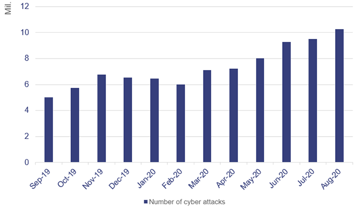 Image showing graph of Figure 4B monthly cyber attacks over the 12 months to August 2020