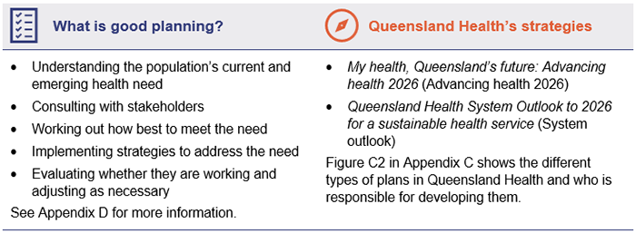 Table showing: What is good planning? (Understanding the population's current and emerging health need; Consulting with stakeholders; Working out how best to meet the need; Implementing strategies to address the need; Evaluating whether they are working and adjusting as necessary. See Appendix D for more information.) Queensland Health's strategies (My health, Queensland's future: Advancing health 2026 (Advancing health 2026); Queensland Health System Outlook to 2026 for a sustainable health service (System