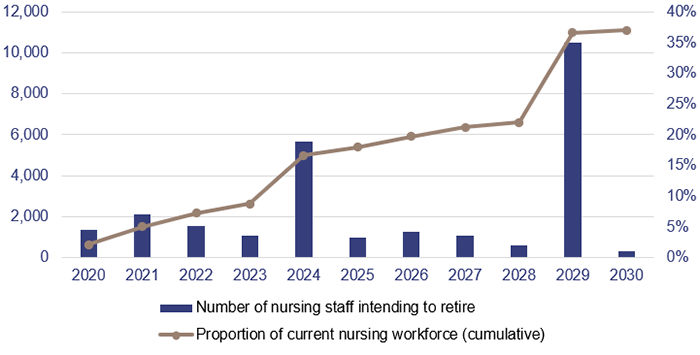 Planning for sustainable health services_Figure 4A_Retirement intentions of the Queensland nursing workforce