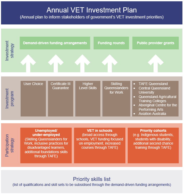 Diagram showing the different levels of Queensland's VET investment framework. From priority skills list at the bottom, through participation strategy, investment program, investment strategy, through to the annual VET Investment Plan.