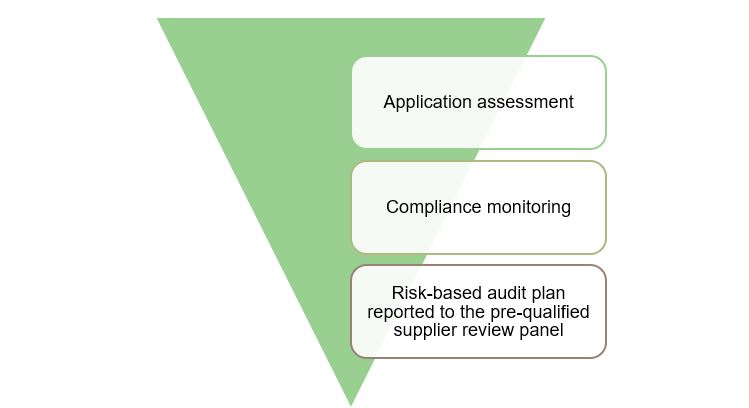 Model showing the three lines of defence: application assessment, compliance monitoring, and risk-based audit plan reported to the pre-qualified supplier review panel